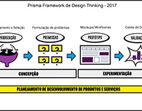 Prisma Framework de Design Thinking
