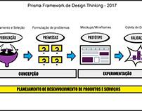Prisma Framework de Design Thinking