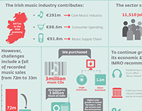 Hotpress Magazine: Music Industry Report