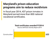 Maryland's prison education programs