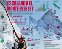 Infografía Monte Everest