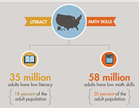 An Education and Workforce Challenge Infographic