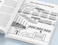 How Dreams Are Made Infographic