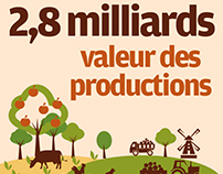 L'agriculture en chiffres