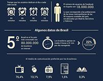 Infografico: La revolucion de las redes sociales