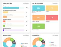 Let's Talk! Dashboard Redesign