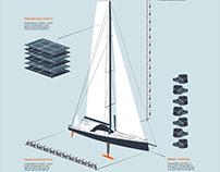 Volvo Ocean Race - Infographics