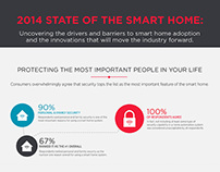 "2014 iControl ""State of the Smart Home"" Infographic"
