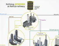 infographic refining