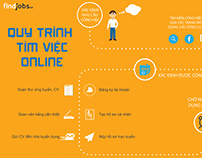 Infographic for event FindJobs.vn