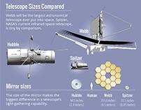 Space Telescope Infographics