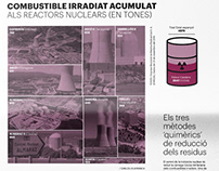 Infografía sobre residuos nucleares