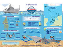 Infographic for Dutch North Sea shipwreck divers