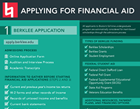 Applying for Financial Aid: video and infographics