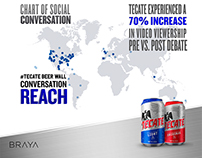 Tecate Beer Wall Infographic