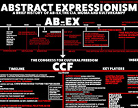 A Brief History of AB-EX