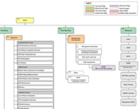Website Site Map and Content Inventory