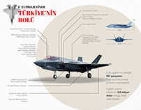 F-35 Infographic