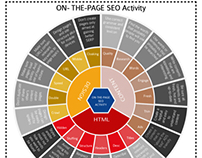 Seo on-the-page process