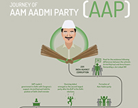 Journey of Aam Aadmi Party (AAP)
