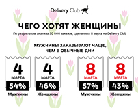 Infographic. Delivery Club