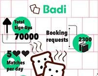 BADI Infographics