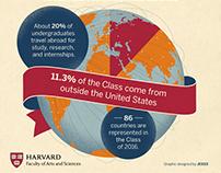 Harvard: Alumni Magazine Infographic