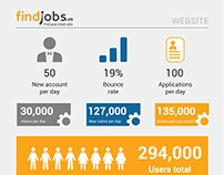 Infographic for presentation about Findjobs,vn
