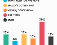 Foursteps Financial Infographics