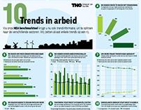 Infographics TNO