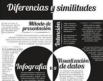 Infografía: Visualización de datos vs Infografía