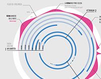 blancanieves#niunamenos | infographic
