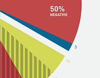 50% Negative