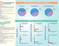 Divisional Assessment Posters