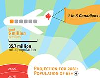 Geriatric Profile of Canadians