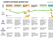 User Journey Maps - Seniors Renewing Driver Licence
