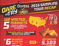 Doritos Dare to Try Infographic