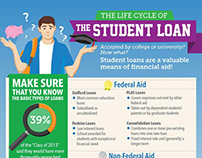 The Student Loan Life Cycle
