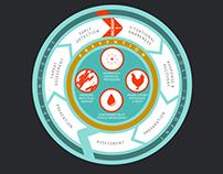 Biodefense Process Graphic