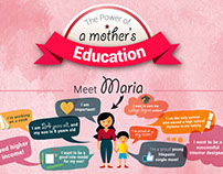 The Power of A Mother's Education - Infographic