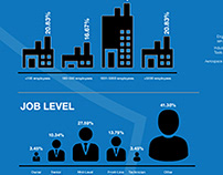 2017 Industrial Automation Survey Infographic