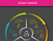 Design thinking process/ infographie