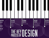 The Key Process of Design Poster