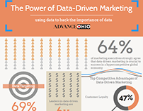 [Infographic] Data-Driven Marketing