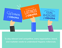 Hispanic Millennials (infographic)