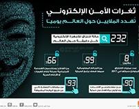 E-security loopholes threaten millions around the world