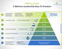 5 Wellness Leadership Keys To Freedom Infographics