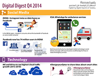 Digital Digest Q4 I Infographic