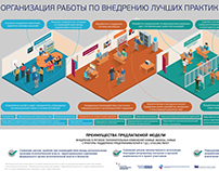 Organization of work for implementation best practices