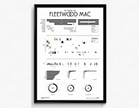 50 Years of Fleetwood Mac